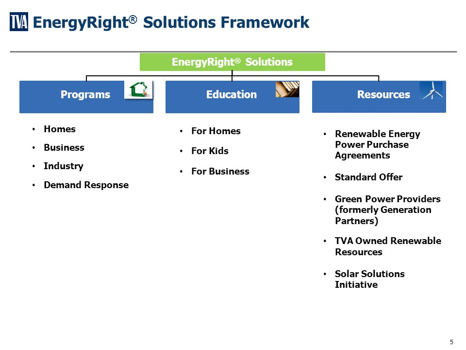 EnergyRight® Solutions Programs and Features