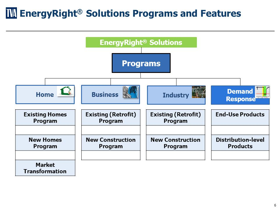 EnergyRight® Solutions for the Home Programs and Features