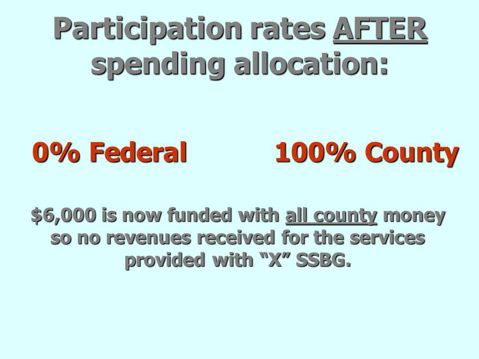 Participation rates AFTER spending allocation: