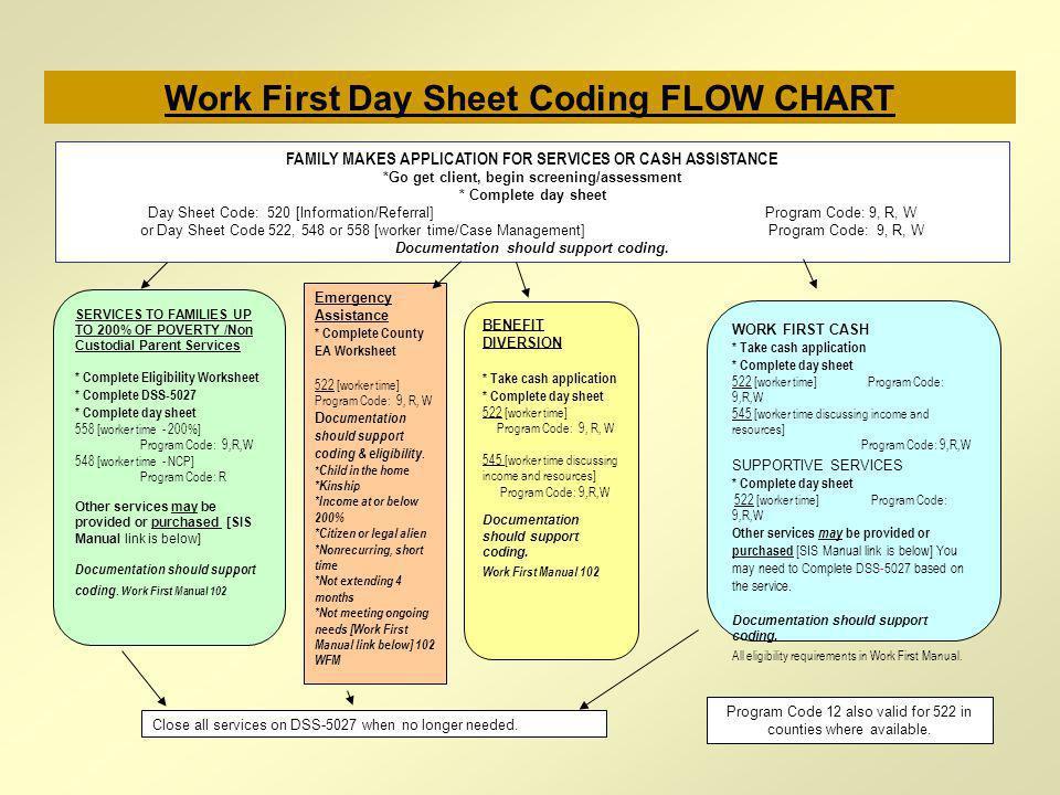Work First Day Sheet Coding FLOW CHART