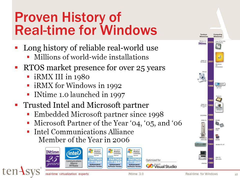 Proven History of Real-time for Windows
