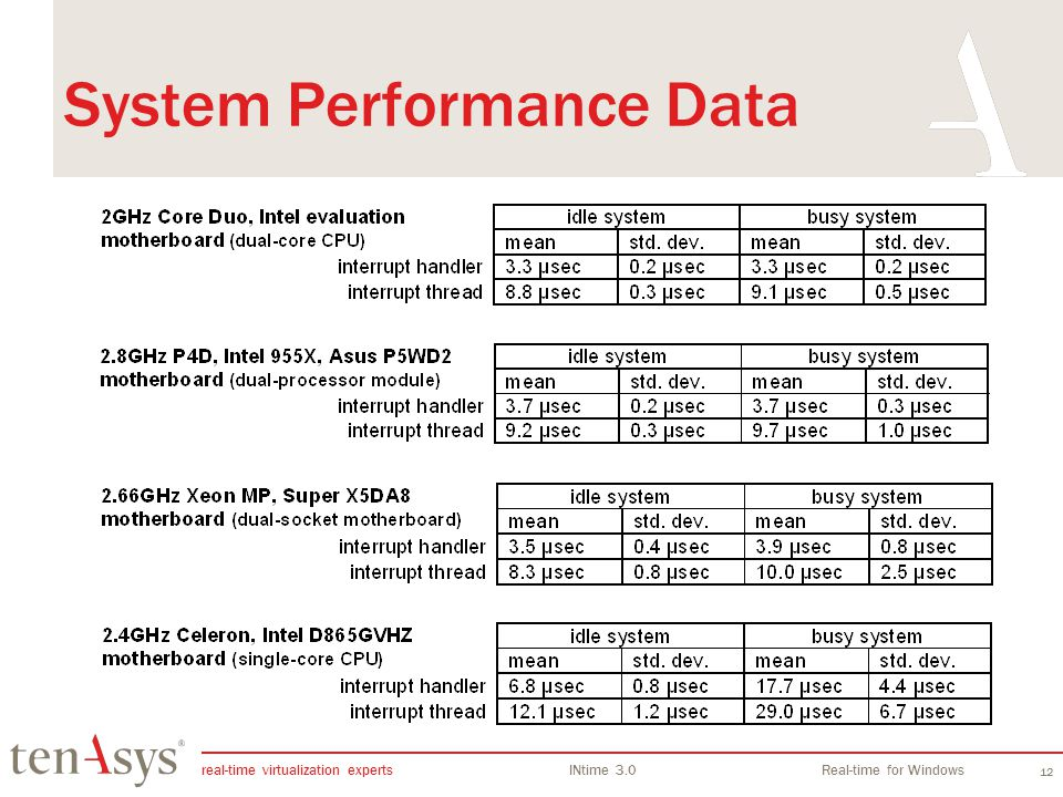 System Performance Data
