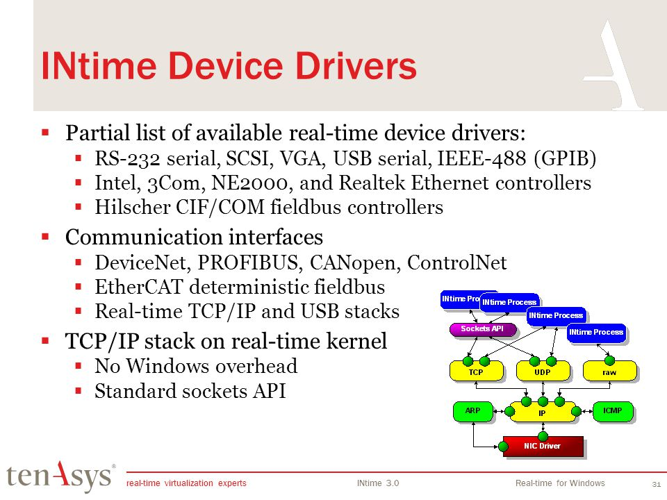INtime Overview INtime Device Drivers. Partial list of available real-time device drivers: RS-232 serial, SCSI, VGA, USB serial, IEEE-488 (GPIB)