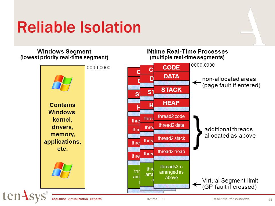 INtime Overview Reliable Isolation. Windows Segment (lowest priority real-time segment) INtime Real-Time Processes.