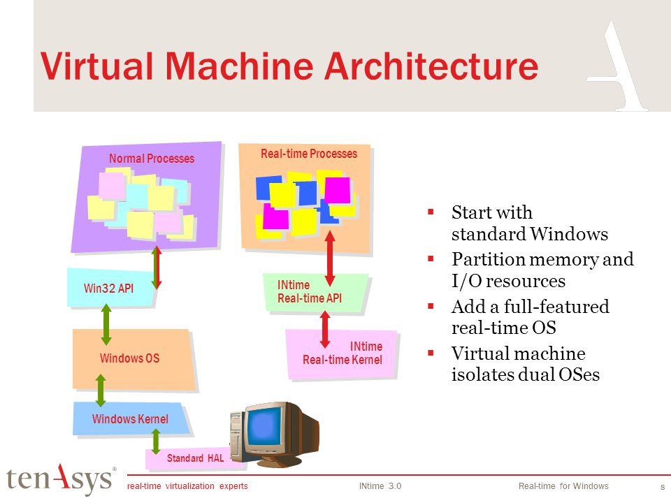 Virtual Machine Architecture