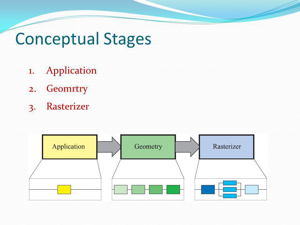 Conceptual Stages Application Geomrtry Rasterizer