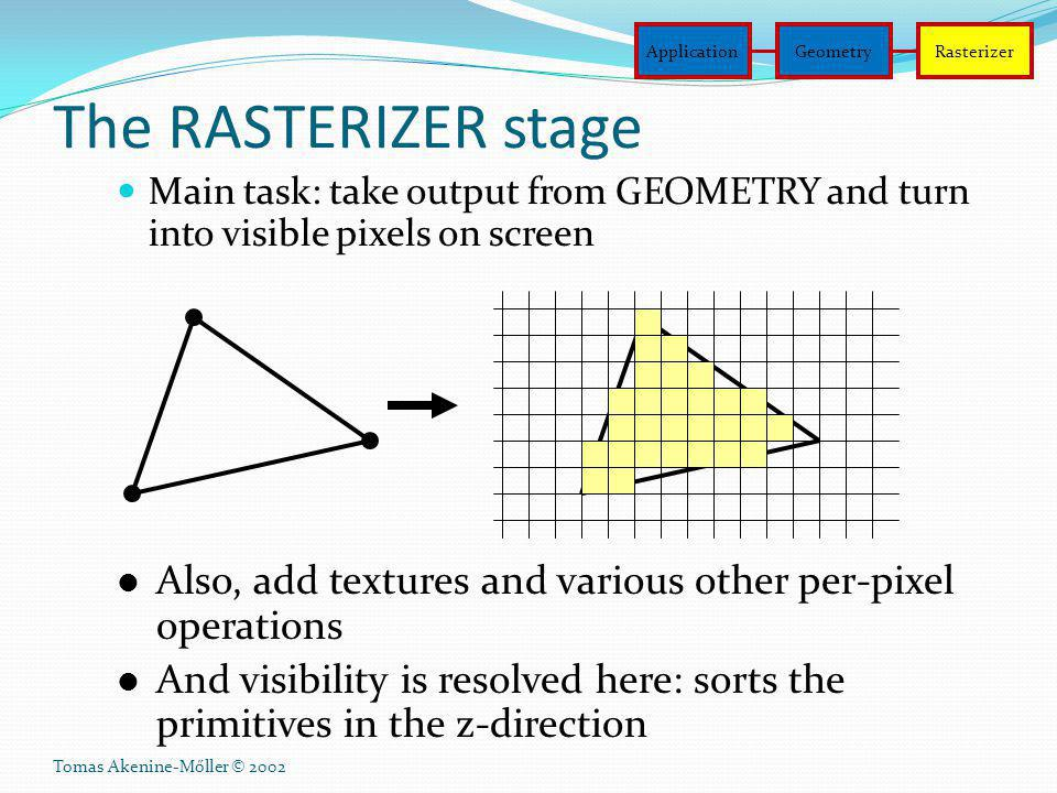 Application Geometry. Rasterizer. The RASTERIZER stage. Main task: take output from GEOMETRY and turn into visible pixels on screen.