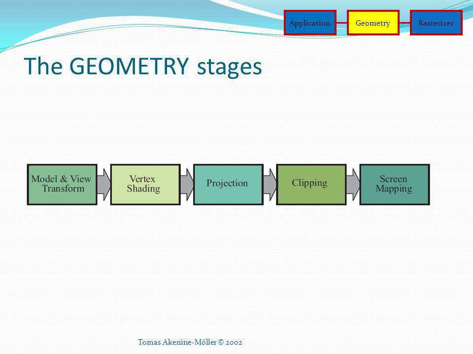 The GEOMETRY stages Application Geometry Rasterizer