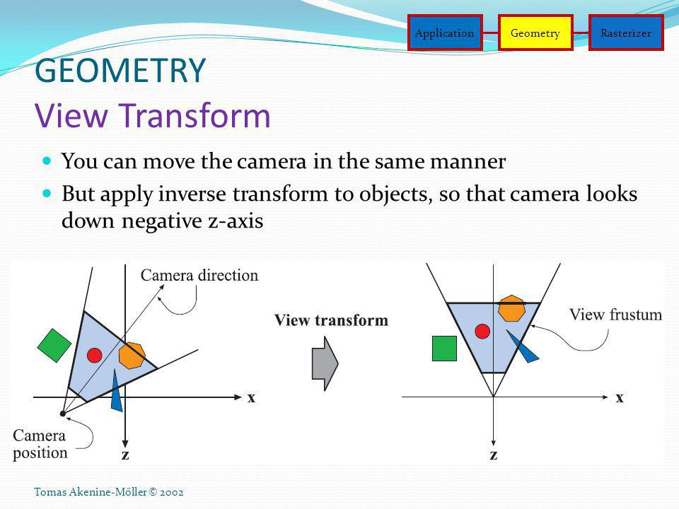 GEOMETRY View Transform