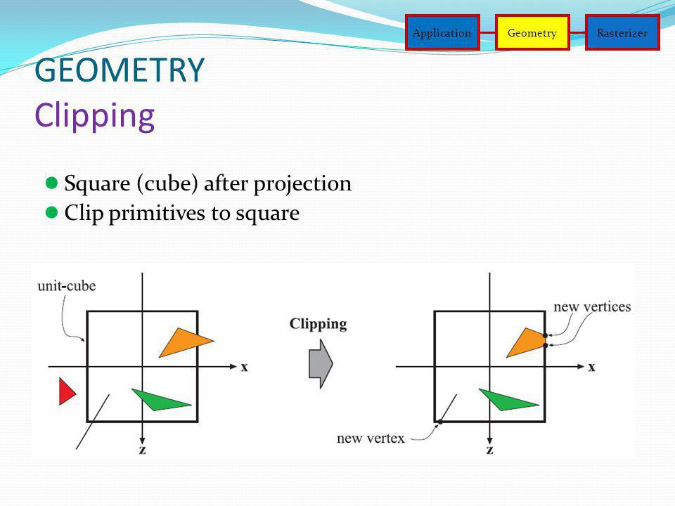 GEOMETRY Clipping Square (cube) after projection