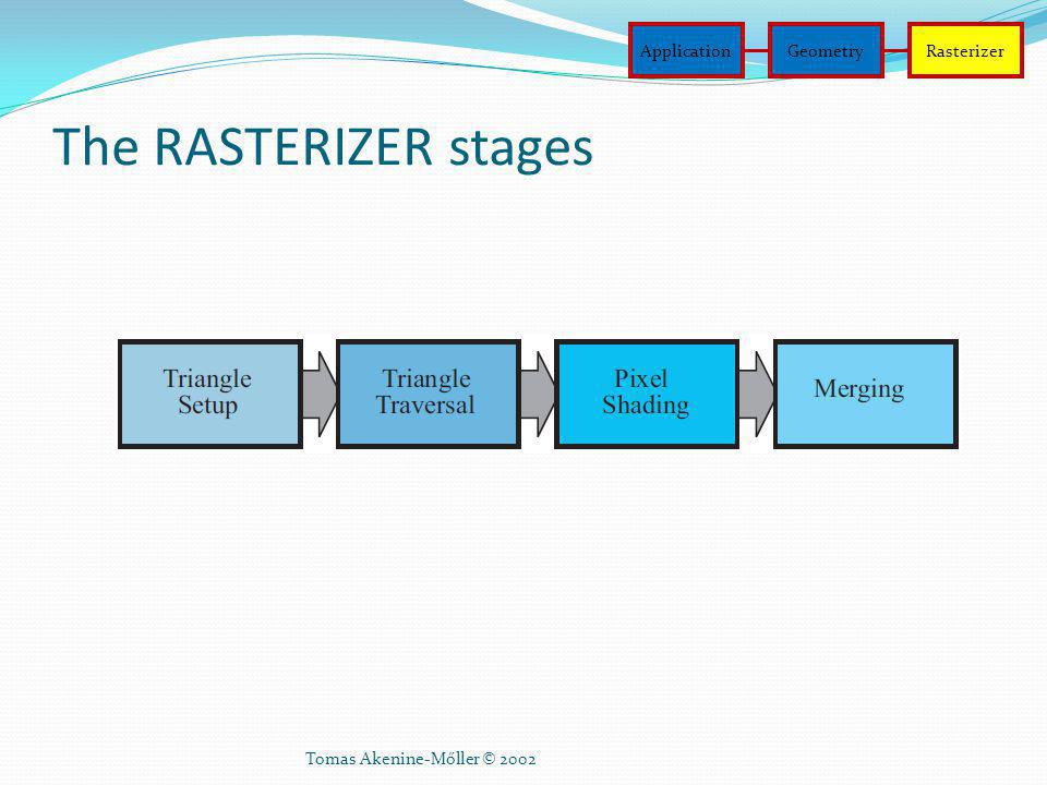 The RASTERIZER stages Application Geometry Rasterizer