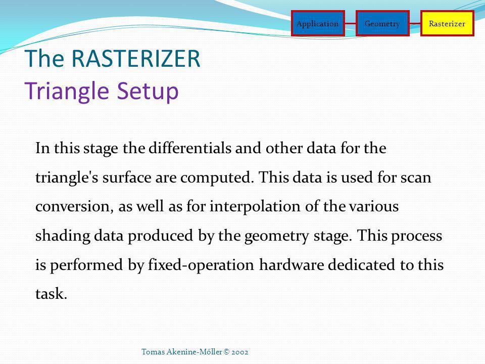 The RASTERIZER Triangle Setup