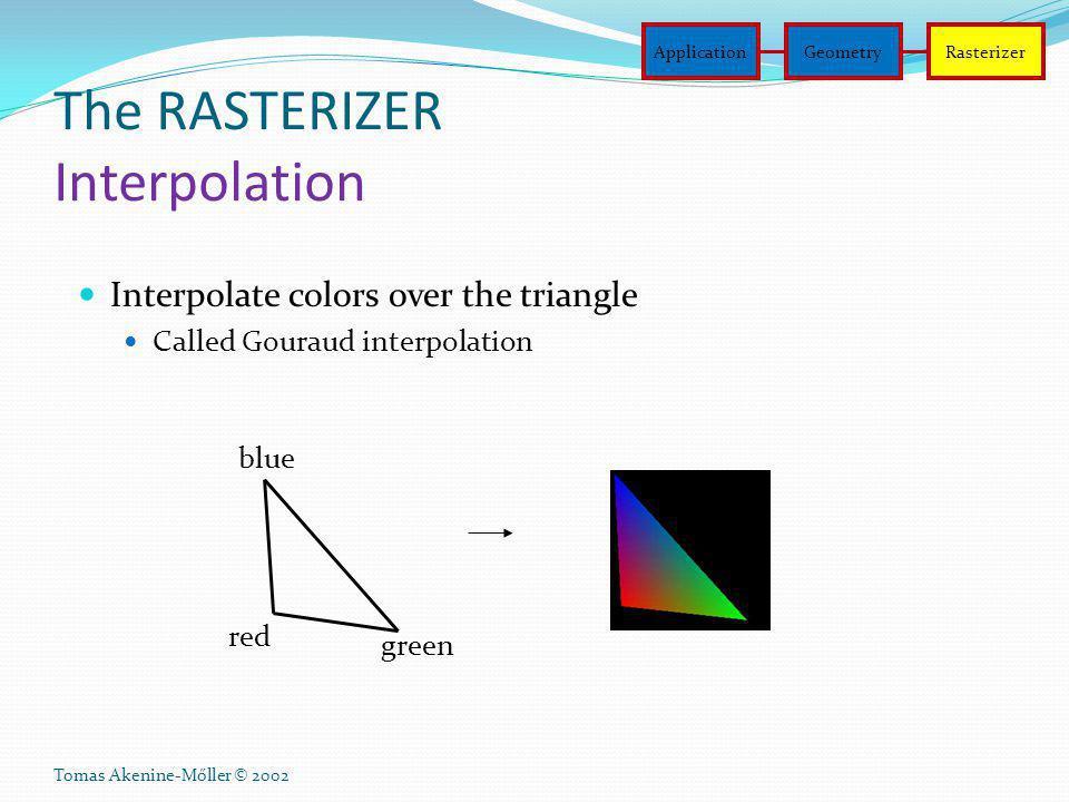 The RASTERIZER Interpolation