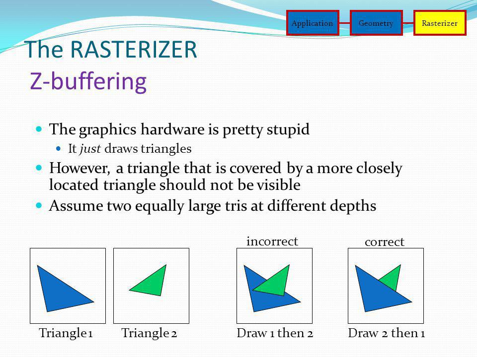 The RASTERIZER Z-buffering