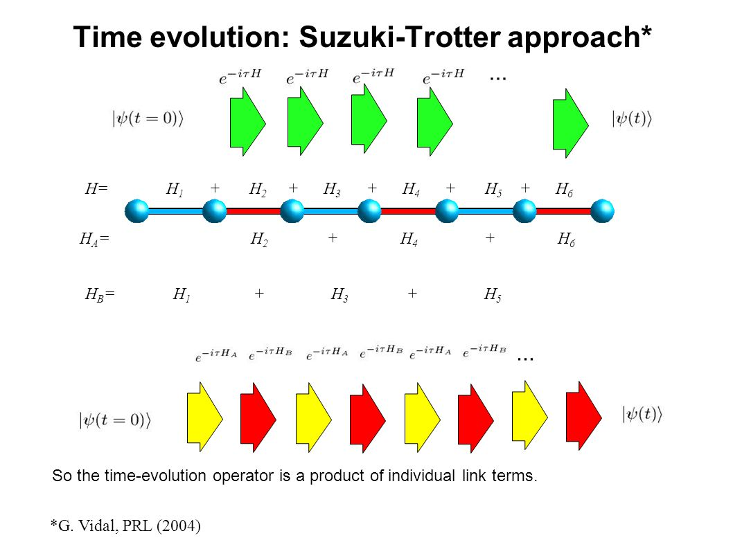 Time evolution: Suzuki-Trotter approach*