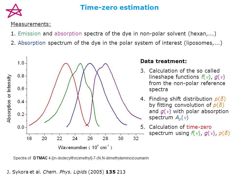 Time-zero estimation Measurements: