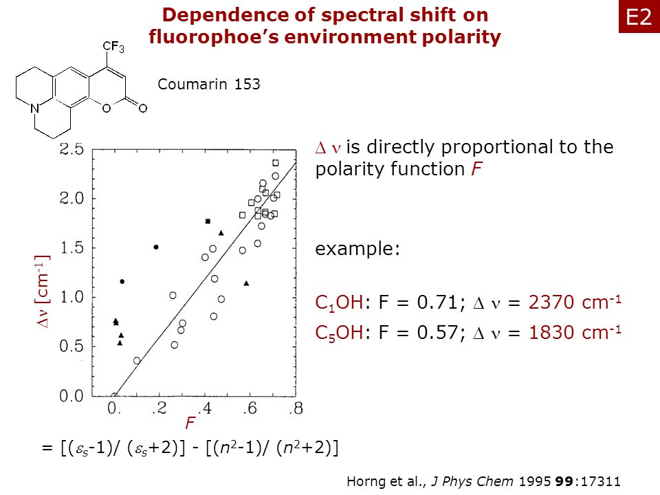 Dependence of spectral shift on fluorophoe's environment polarity