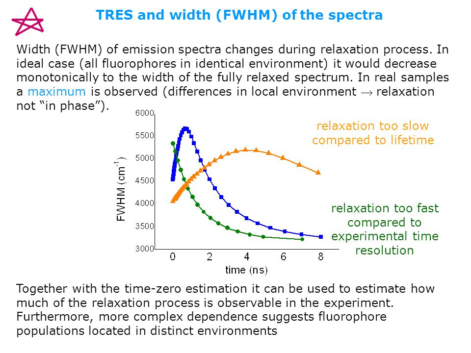 TRES and width (FWHM) of the spectra