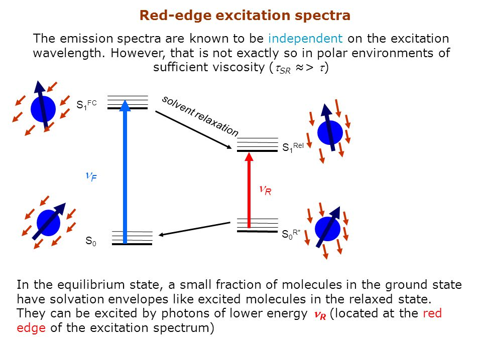 Red-edge excitation spectra