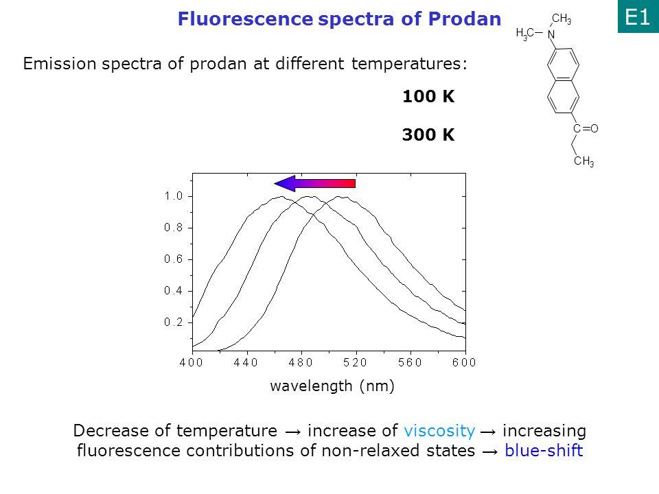 E1 Fluorescence spectra of Prodan