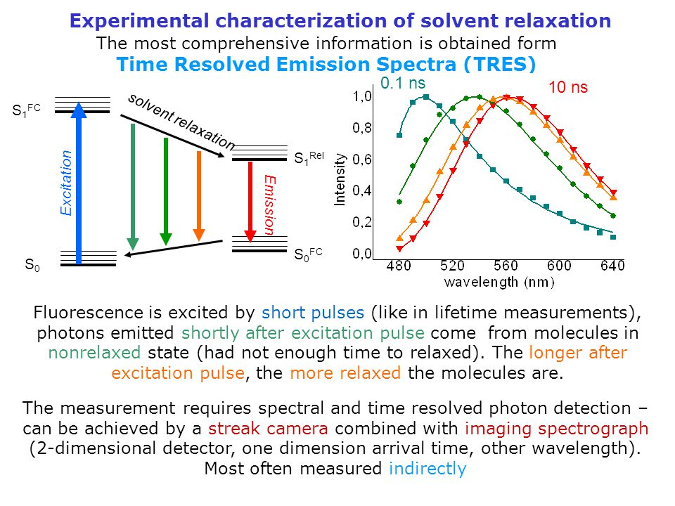 Experimental characterization of solvent relaxation