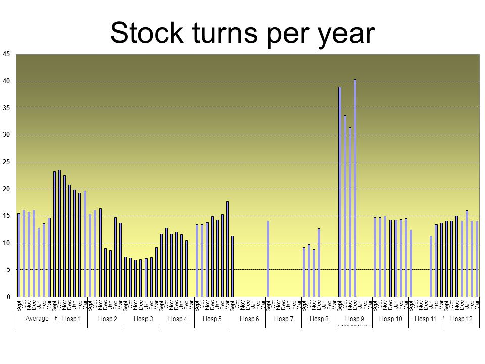 Stock turns per year Average Hosp 1 Hosp 2 Hosp 3 Hosp 4 Hosp 5 Hosp 6