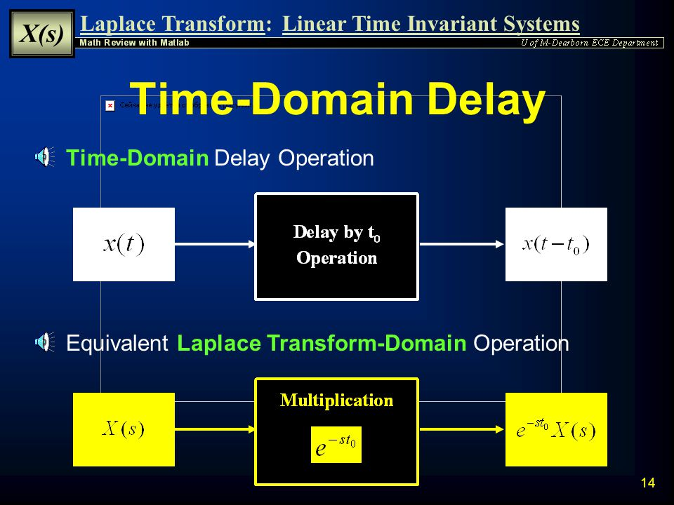 Time-Domain Delay Time-Domain Delay Operation