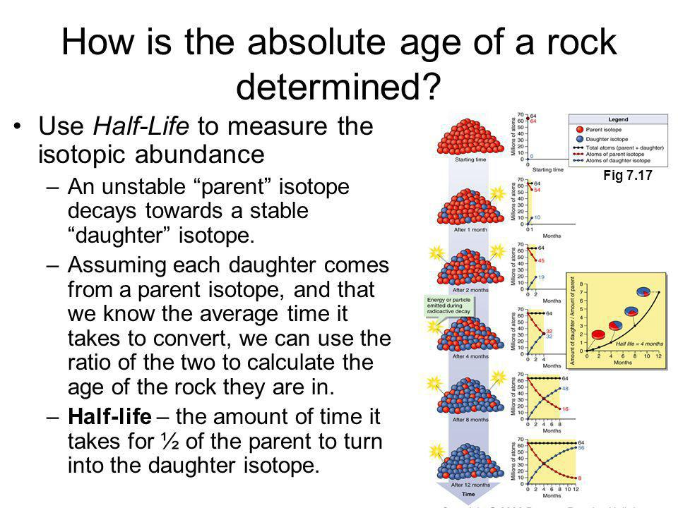 How is the absolute age of a rock determined