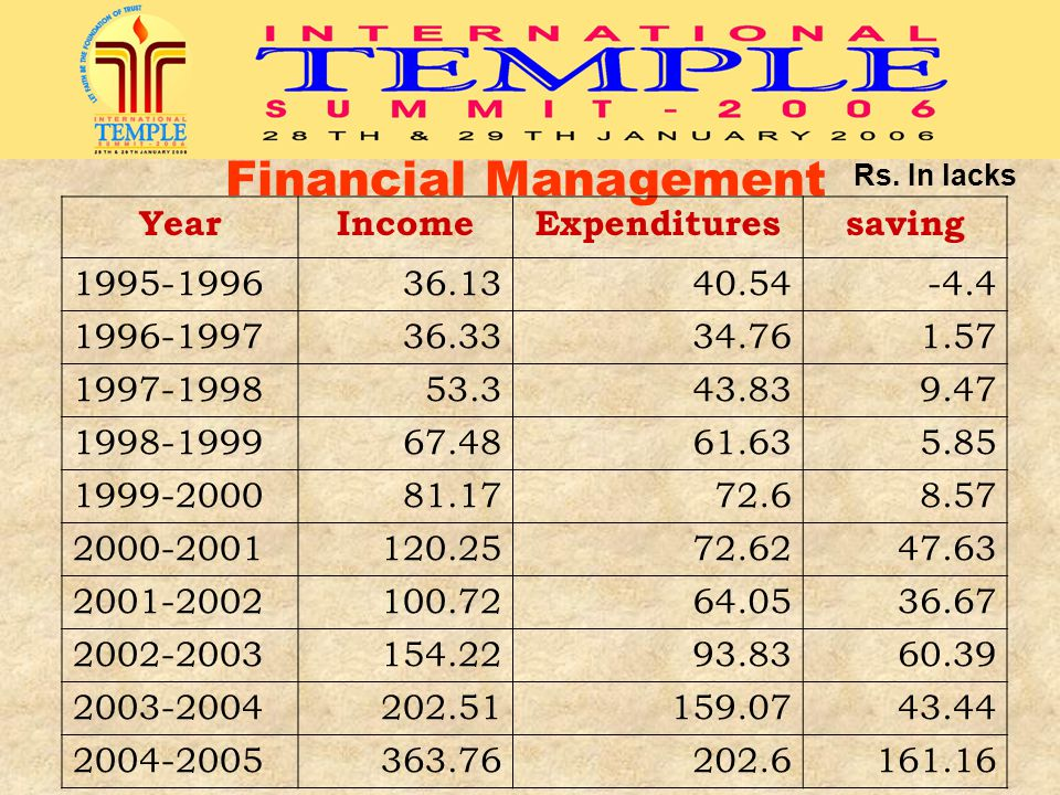 Financial Management Year Income Expenditures saving 1995-1996 36.13