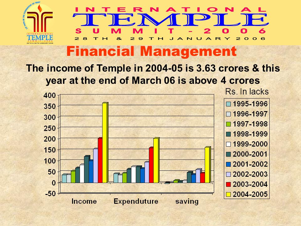 Financial Management The income of Temple in 2004-05 is 3.63 crores & this year at the end of March 06 is above 4 crores.