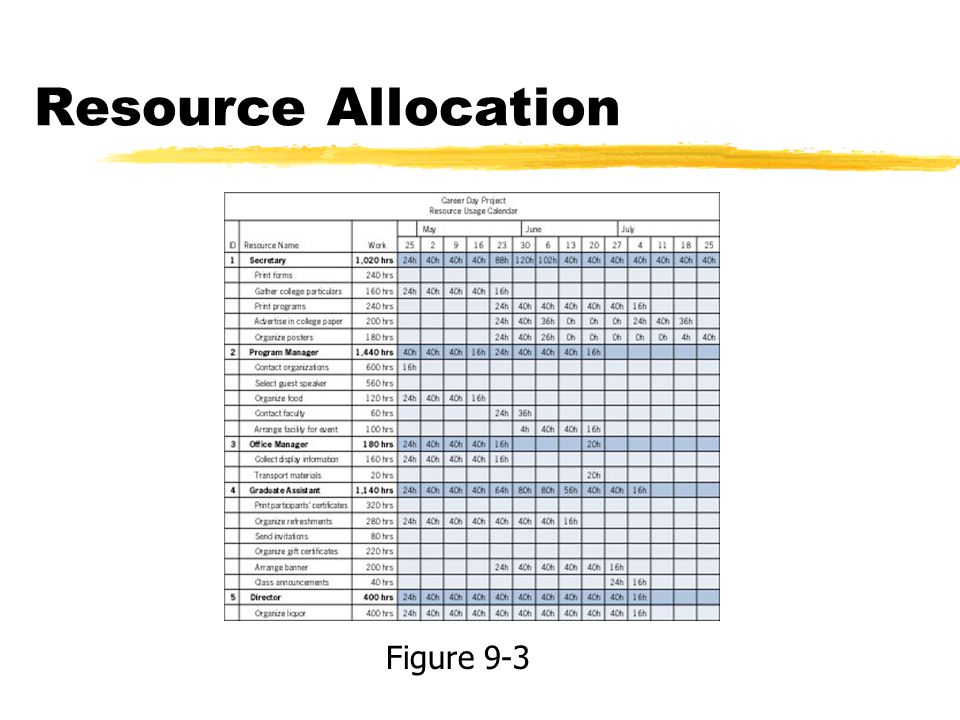 Resource Allocation Figure 9-3