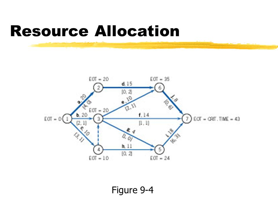 Resource Allocation Figure 9-4