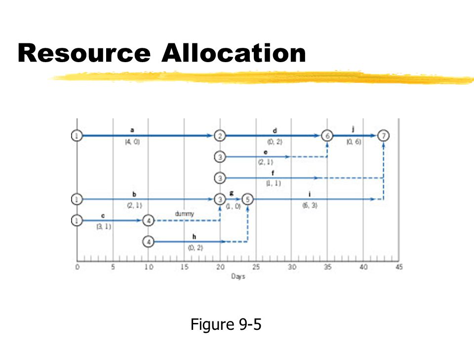 Resource Allocation Figure 9-5