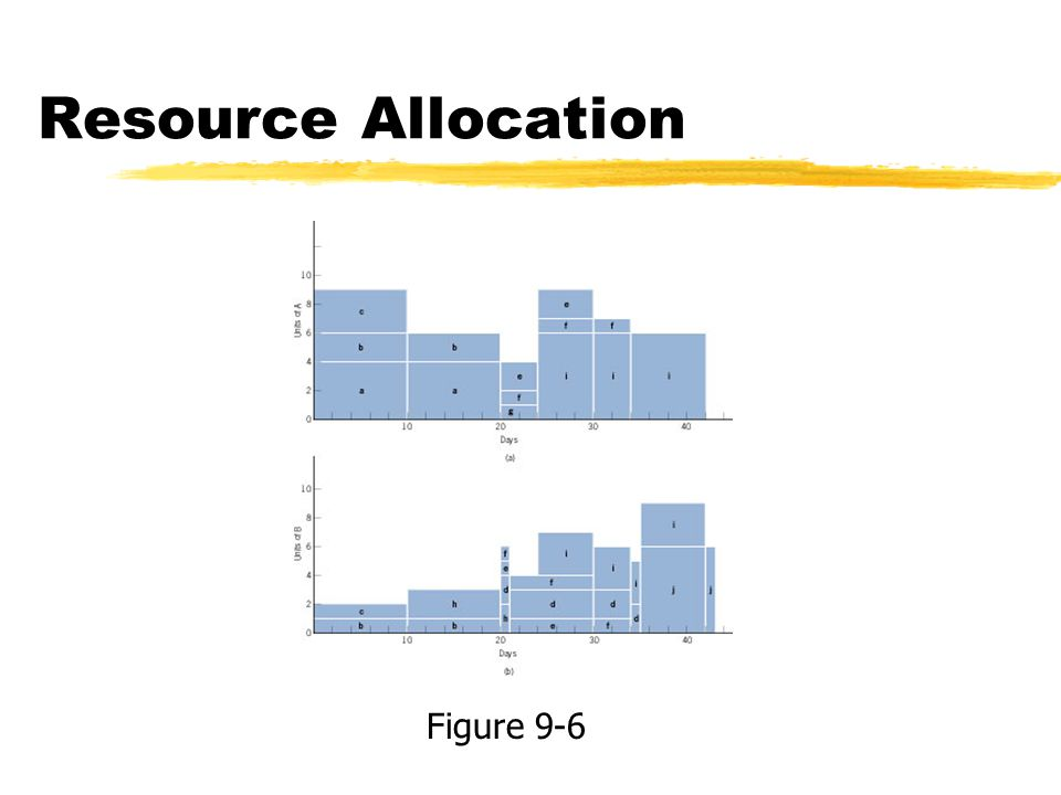 Resource Allocation Figure 9-6