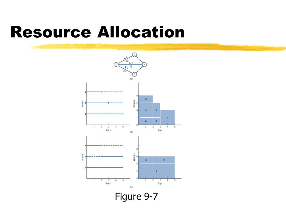 Resource Allocation Figure 9-7