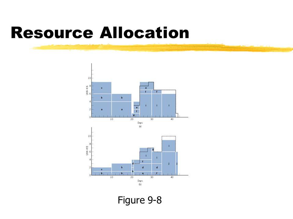 Resource Allocation Figure 9-8