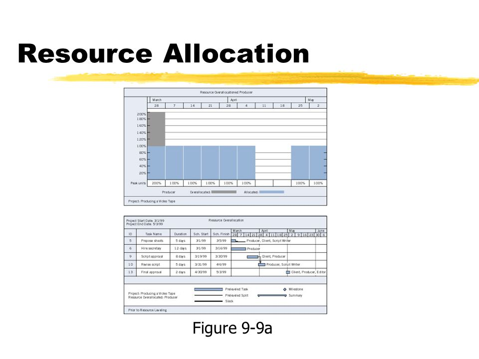 Resource Allocation Figure 9-9a