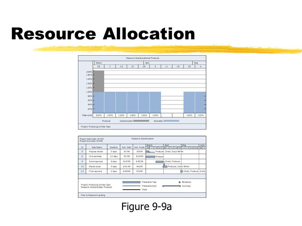 Resource Allocation Figure 9-9a