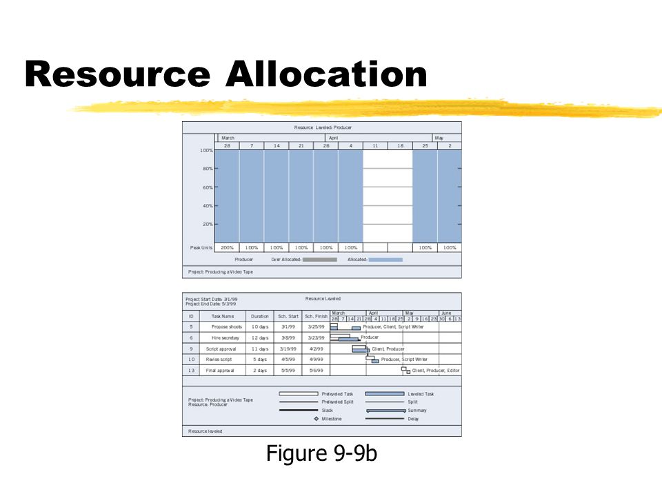 Resource Allocation Figure 9-9b