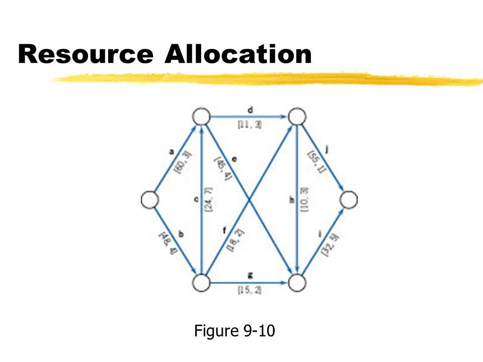 Resource Allocation Figure 9-10