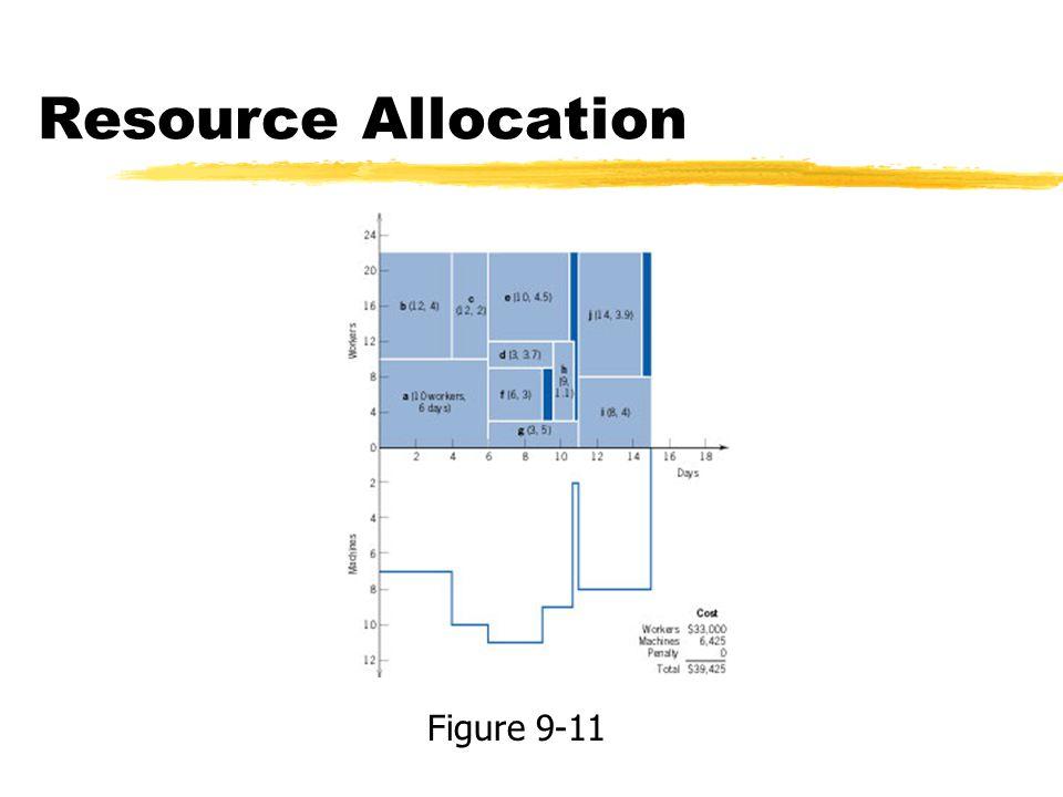 Resource Allocation Figure 9-11