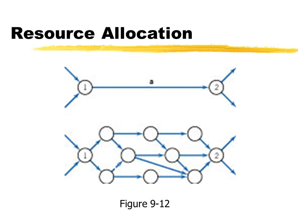 Resource Allocation Figure 9-12