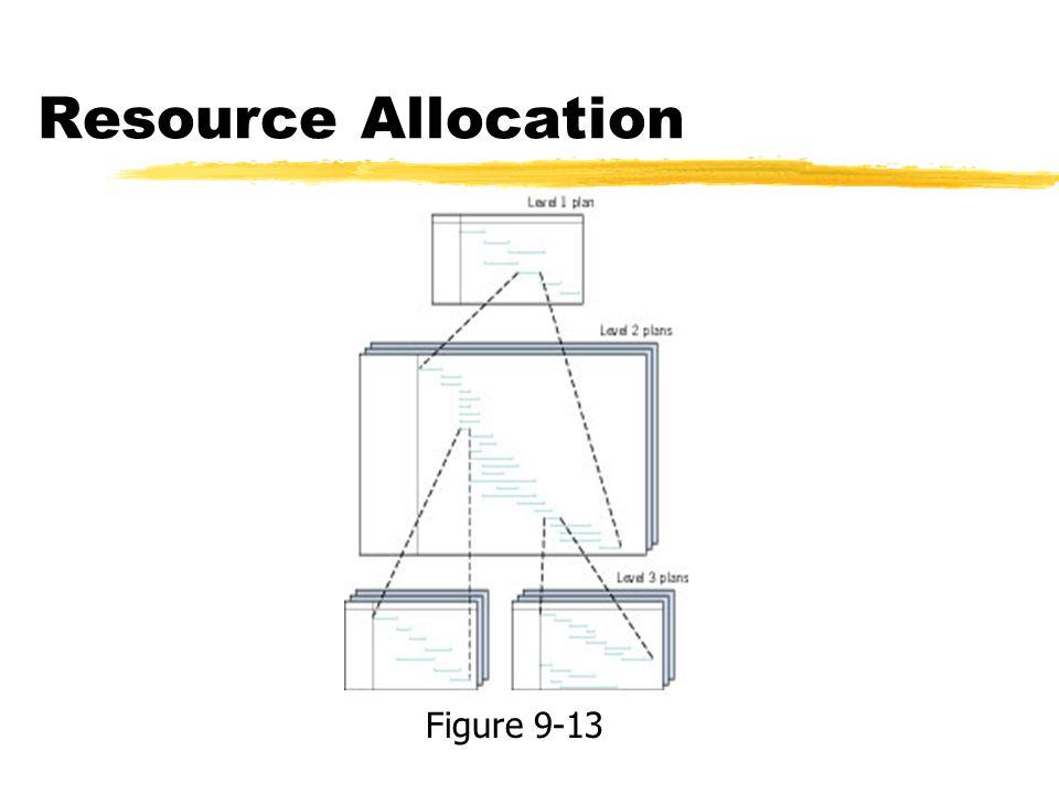 Resource Allocation Figure 9-13