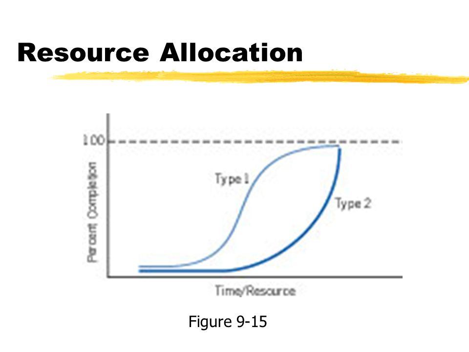 Resource Allocation Figure 9-15