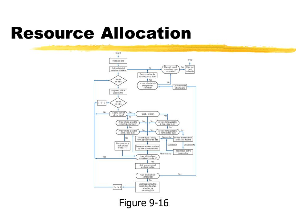 Resource Allocation Figure 9-16