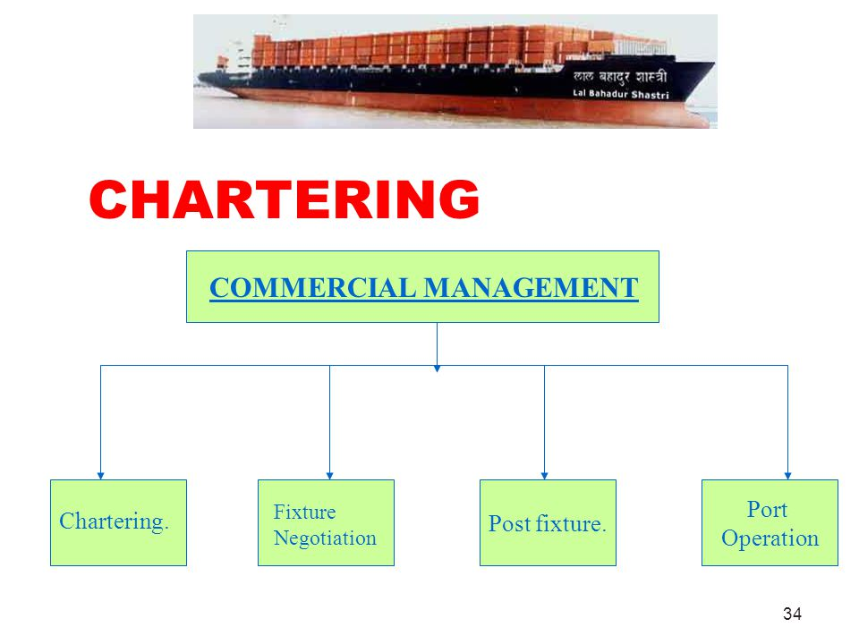 CHARTERING COMMERCIAL MANAGEMENT Port Post fixture. Chartering.