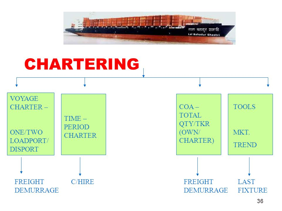 CHARTERING VOYAGE CHARTER – ONE/TWO LOADPORT/DISPORT
