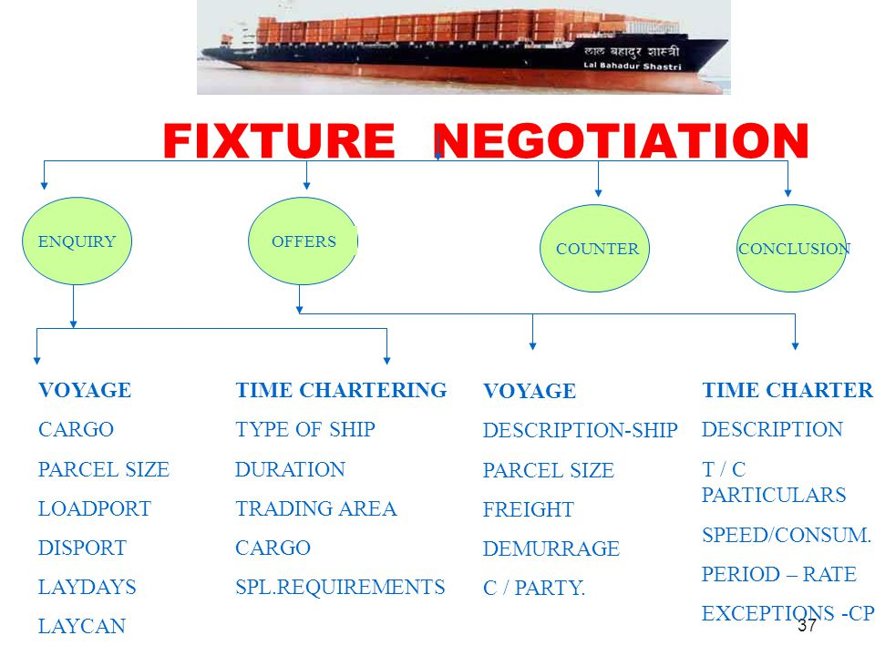 FIXTURE NEGOTIATION VOYAGE CARGO PARCEL SIZE LOADPORT DISPORT LAYDAYS