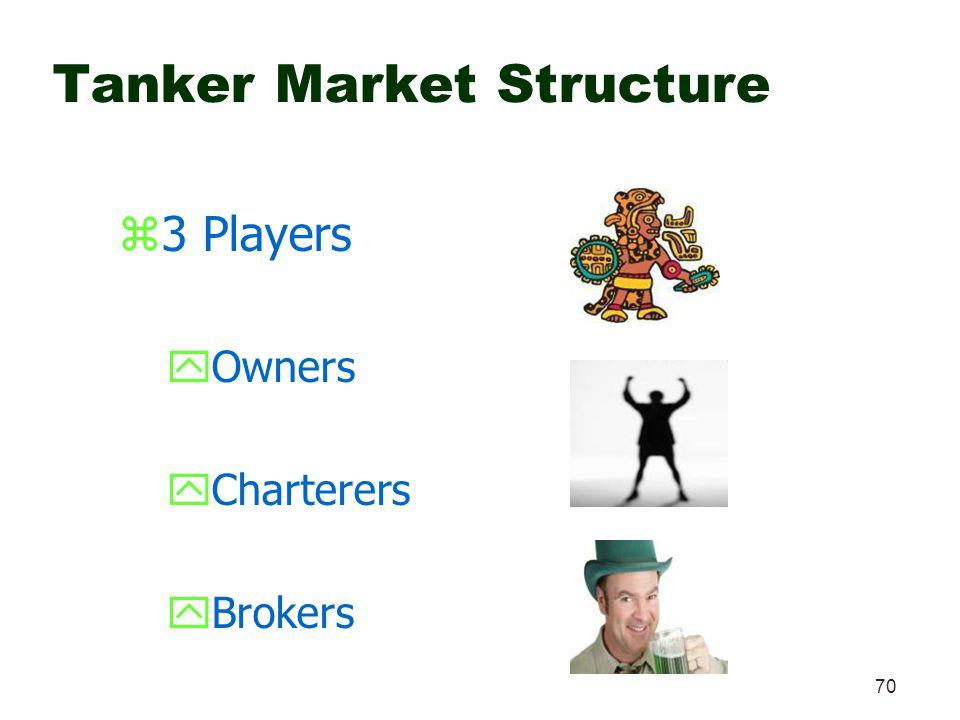 Tanker Market Structure