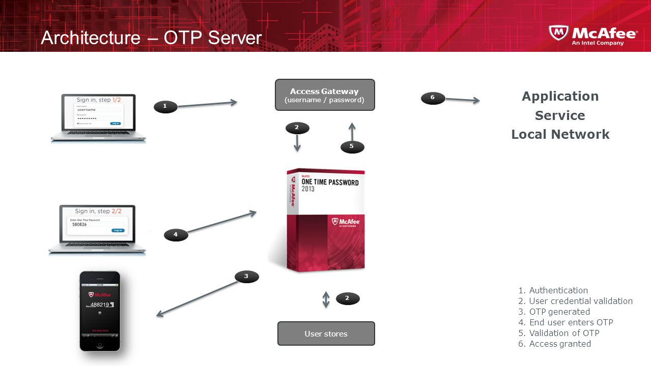Architecture – OTP Server